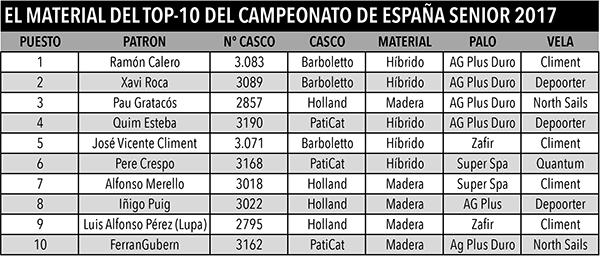Las marcas empleadas por los patinistas que han cosechado las diez primeras plazas en el Campeonato de España de patín a vela sénior 2017 celebrado en el CAND de Chipiona.