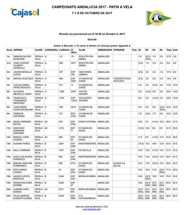 clasificacion-campeonato-de-andalucia-patin-a-vela-2017-2