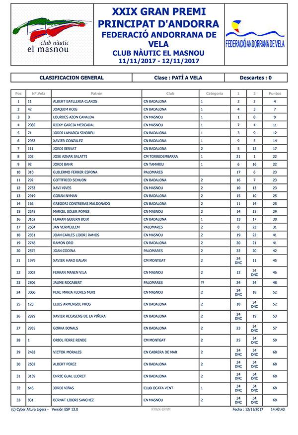Clasificación final absoluta del XXIX Gran Premi Principat d'Andorra 2017 de patín a vela.