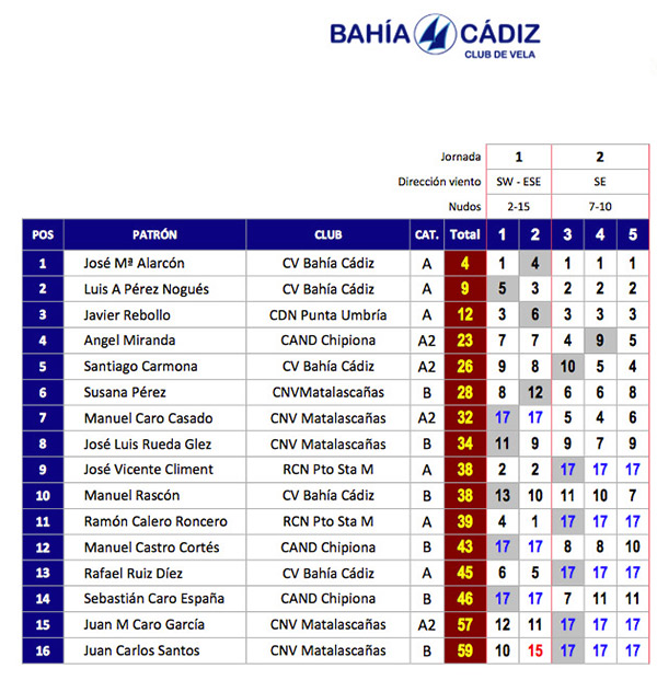 Clasificación provisional de la Liga andaluza de patín a vela 2017-2018