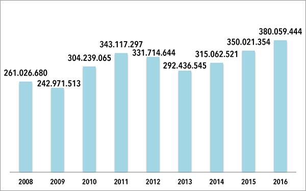 EVOLUCION FACTURACIÓN DE ADIDAS ESPAÑA. Las cantidades son en euros. FUENTE: Elaboración propia a partir de datos extraídos del Registro Mercantil.