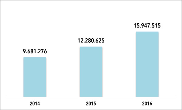 EVOLUCION DE LA FACTURACIÓN DE INTERSPORT EXPANSION. Las cifras que figuran en el gráfico son en euros. FUENTE: Elaboración propia a partir de datos extraídos del Registro Mercantil.