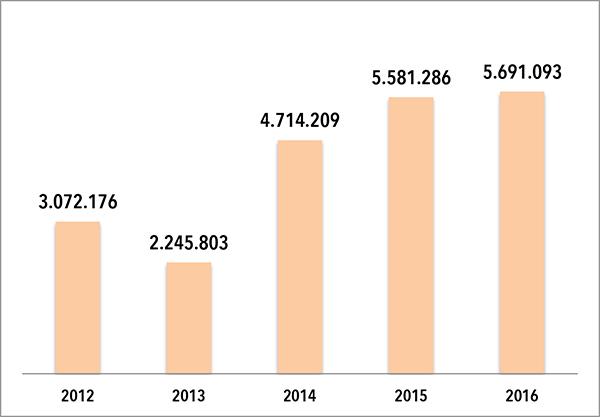 FACTURACIÓN THOMAS WELLNES GROUP 2012-2017. Elaboración propia de CMDsport a partir de datos extraídos del Registro Mercantil.