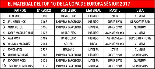 Material top-10 Copa de europa sénior 2017.xlsx