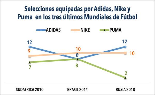 El gráfico superior evidencia la trayectoria regular de Nike en los tres últimos mundiales, así como la curva con picos y valle de Adidas, así como la caída sufrida por Puma en la próxima cita del fútbol mundial en Rusia.