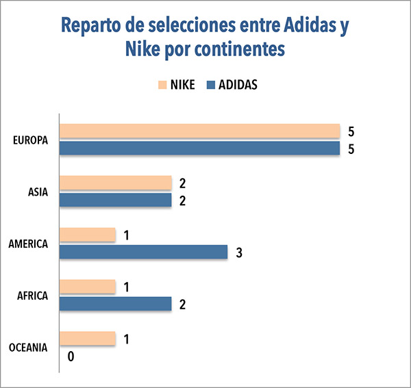 RUSIA 2018. En el gráfico superior puede verse la comparativa de Adidas y Nike en virtud del número de selecciones que equiparán en cada continente en el Mundial de Futbol de Rusia 2018.