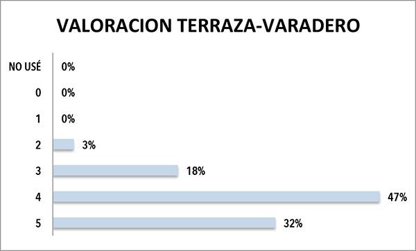 Los encuestados valoraron su grado de satisfacción en relación a la terraza y varadero del Club Náutico Sitges en una escala de 0 a 5, en la que 5 correspondía a la puntuación de máxima satisfacción.