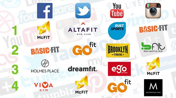 McFit, Basic Fit, Altafit y Duet Sports, gimnasios que más crecen en redes sociales