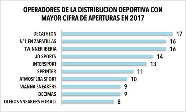 Durante el pasado 2017, Decathlon, Nº1 en zapatillas y Twinner fueron las tres enseñas que mayor cifra de aperturas realizaron.