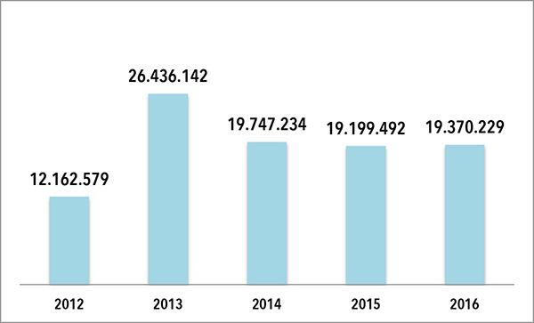 EVOLUCIÓN DE LA FACTURACION DE VF JEANSWEAR. Las cifras que figuran en el gráfico son en euros. FUENTE: Elaboración propia a partir de datos extraídos del Registro Mercantil.