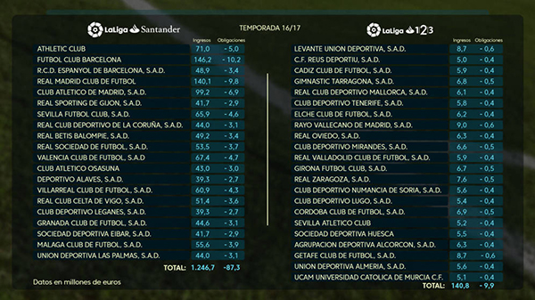 El Barça gana al Madrid en ingresos por derechos de TV