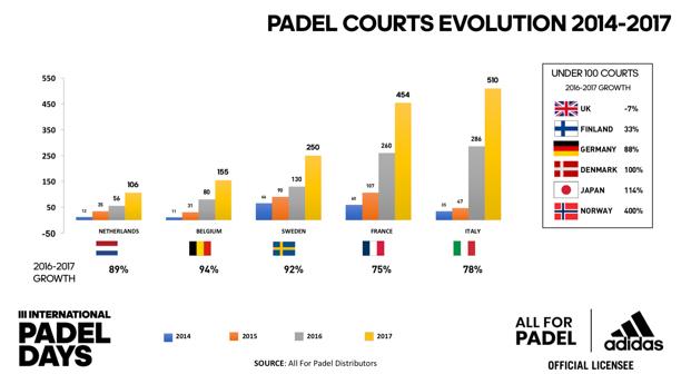 La construcción de pistas de pádel se dispara en Europa