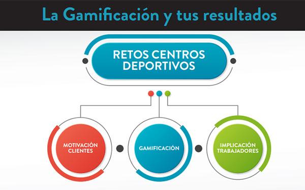 La Coruña, primera parada de los seminarios sobre Gamificación de OCP