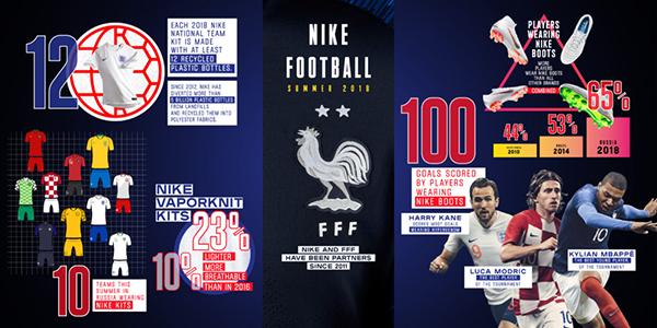 Nike presume de su presencia más amplia en un Mundial de fútbol en Rusia 2018