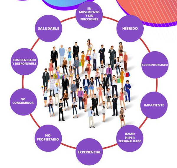 Los nuevos roles del consumidor