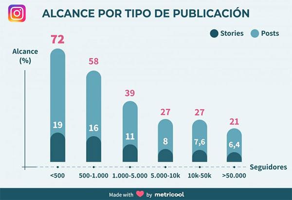 Instagram: el potencial de los stories en perfiles de empresas