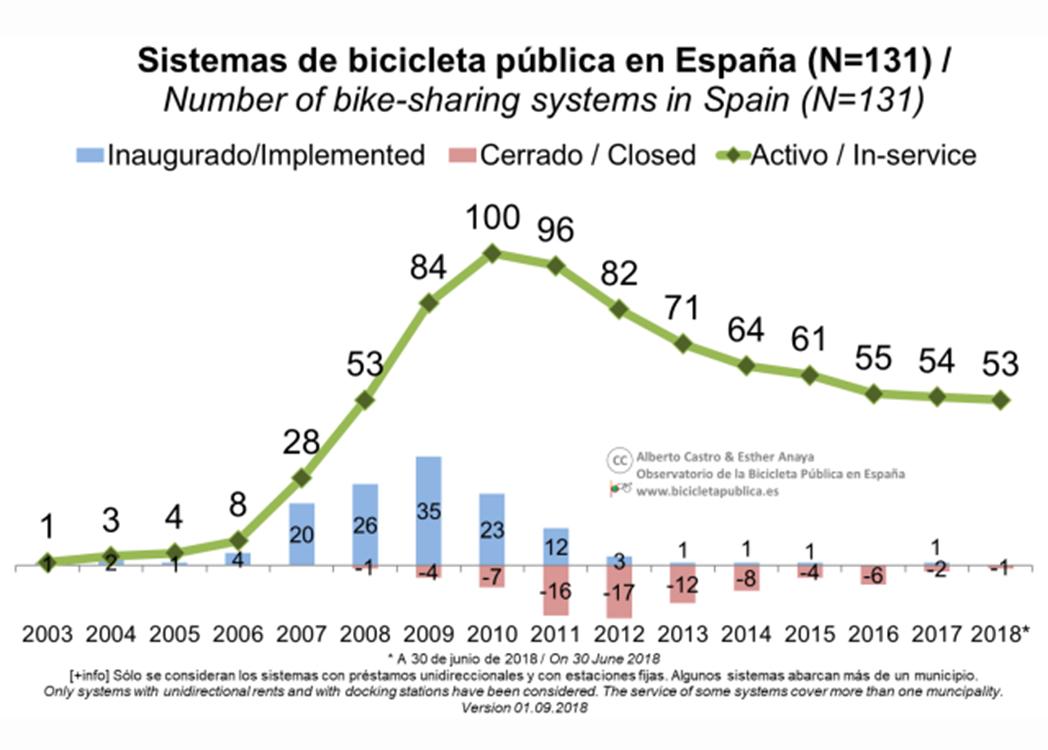 El 60% de los sistemas de bicicleta pública ha desaparecido