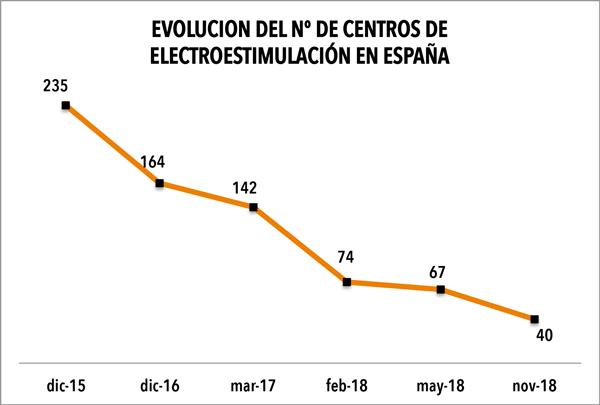 La electroestimulación entra en la UCI
