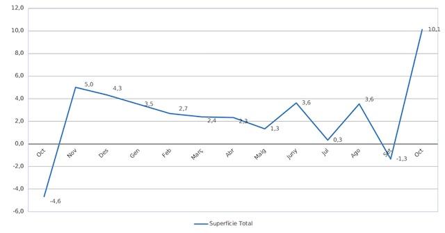 Las tiendas adheridas a Comertia aumentan sus ventas un 10,1% en octubre