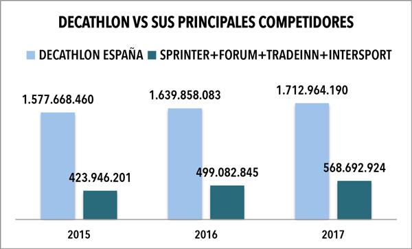 Los gigantes del retail deportivo español no pueden con Decathlon