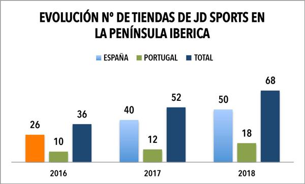 JD Sports concluye 2018 rozando las 70 tiendas en la península ibérica