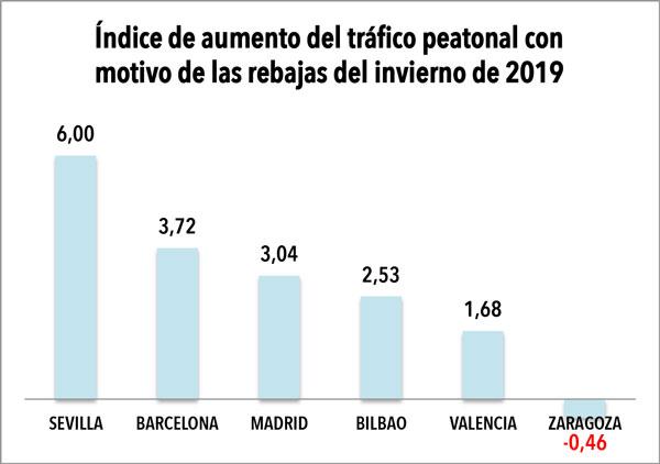 Sevilla lidera el auge del tráfico peatonal suscitado por las rebajas