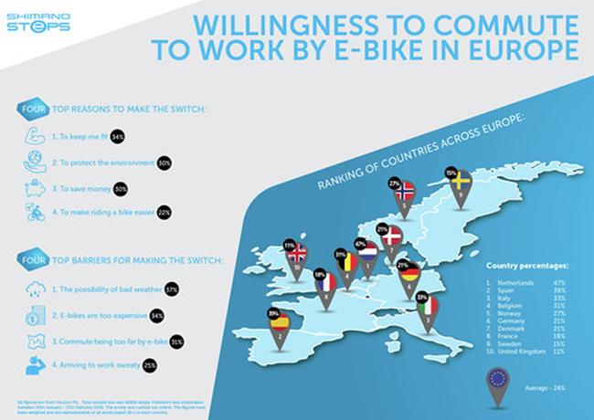 Los españoles, los más dispuestos a ir en ebike al trabajo tras los holandeses