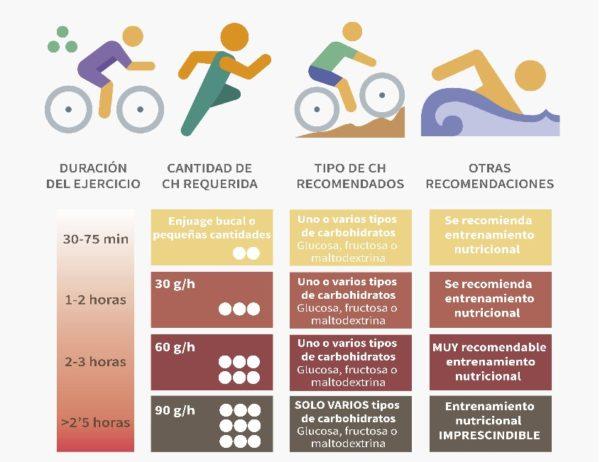 Guía para la ingesta de carbohidratos en deportes de resistencia