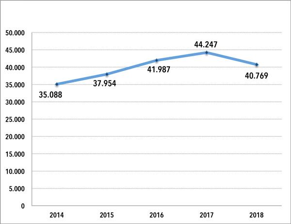 La vela española perdió un 7,86% de licencias federativas en 2018