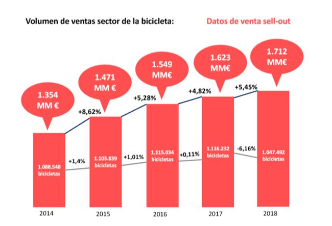 Las ventas de bicicletas en unidades caen por primera vez desde 2014