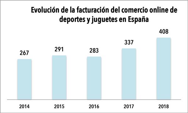 El comercio online de deportes y juguetes superó los 400 millones de euros en 2018