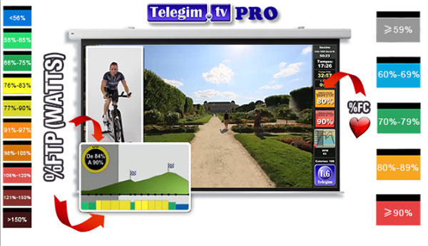 Telegim.TV incorpora los datos de potencia %FTP en sus clases virtuales de ciclismo indoor