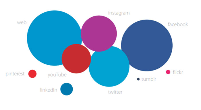 Los gimnasios reyes de las redes sociales en España