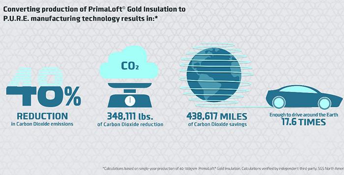 Primaloft diseña un proceso de fabricación que reduce las emisiones de carbono