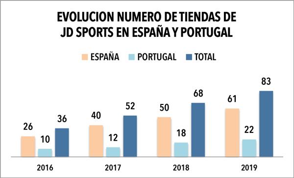 JD Sports concluye 2019 con 83 tiendas en el mercado ibérico