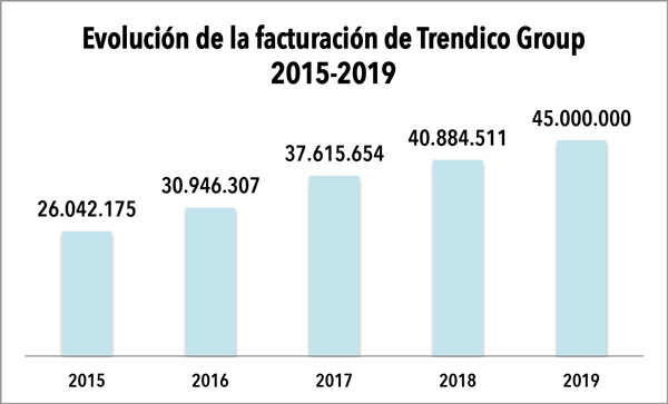 Trendico Group facturó 45 millones de euros en 2019
