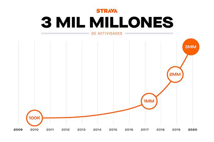 Strava supera los 50 millones de usuarios y los 3.000 millones de actividades registradas