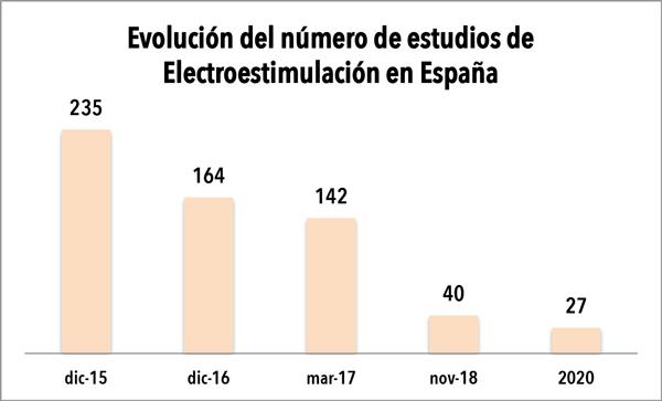 La electroestimulación funde los plomos en España