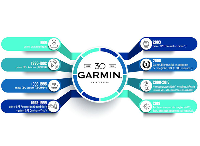 Garmin creció un 12% en 2019 tras facturar 3.578 millones