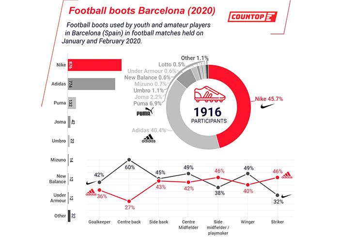 Nike y Adidas calzan a ocho de cada diez futbolistas