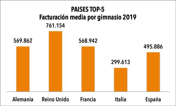 La facturación media de los gimnasios españoles rozó el medio millón de euros en 2019