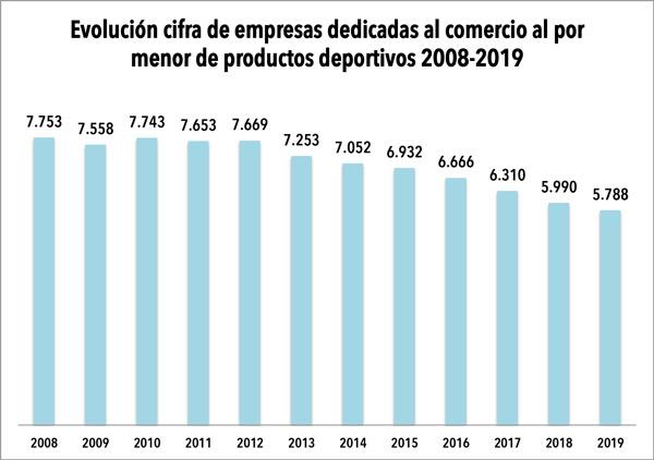 El parque español de empresas de retail deportivo encadena su séptimo año regresivo