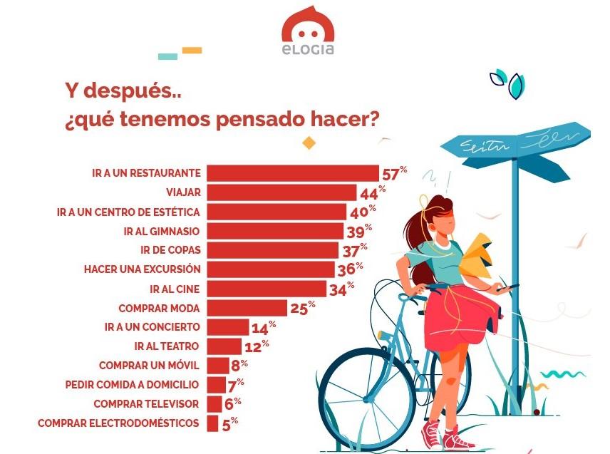 Un estudio muestra que el 39% de los españoles quiere volver al gimnasio