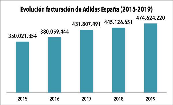 Conquista formal Economía  Adidas España obtuvo 13,2 millones de beneficios en 2019 - CMD Sport