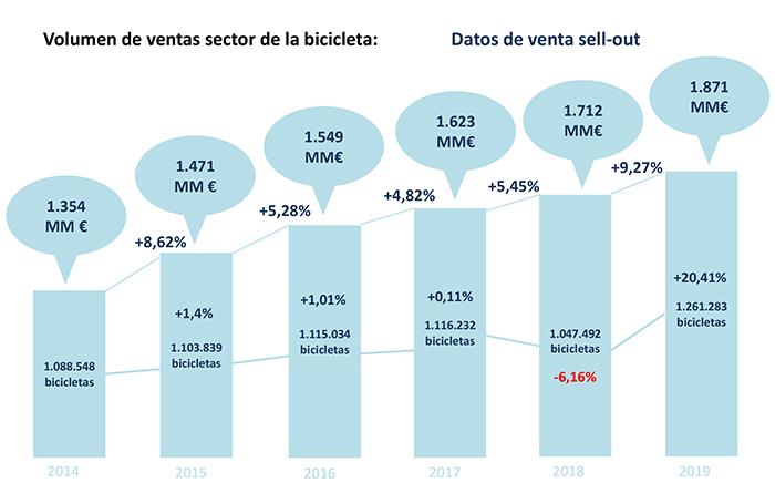 Las ventas de bicicletas alcanzan la cifra más alta de los siete últimos años
