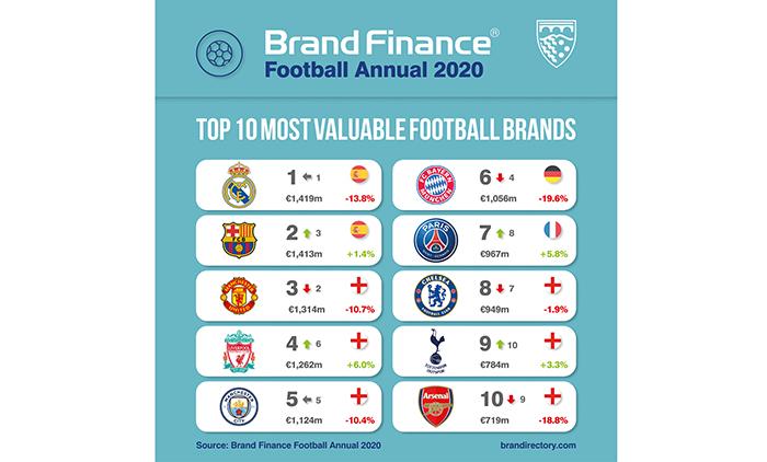 El Real Madrid se mantiene como el club de fútbol más valioso del mundo