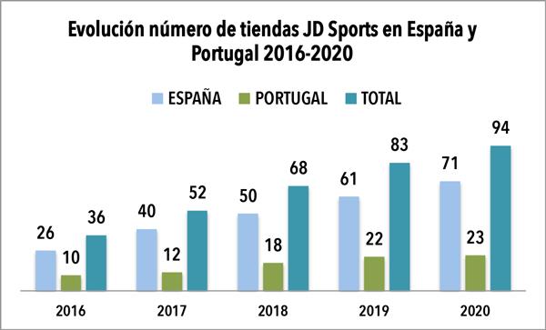 JD Sports da por concluida su expansión 2020 en Iberia