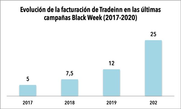 """""""Estratosférica"""" Black Week 2020 de Tradeinn que superará los 25 millones de euros"""