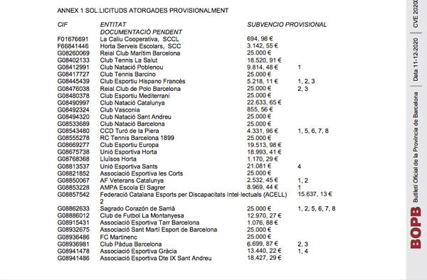 El Ayuntamiento de Barcelona repartirá 2 millones entre 217 entidades deportivas