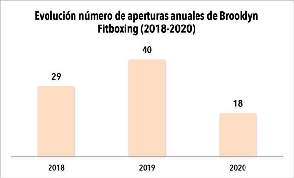 Brooklyn Fitboxing concluye hoy en Bilbao su expansión de 2020